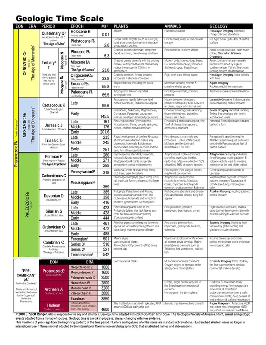 Geologic time scale scott rangers nature notes picture biocorpaavc